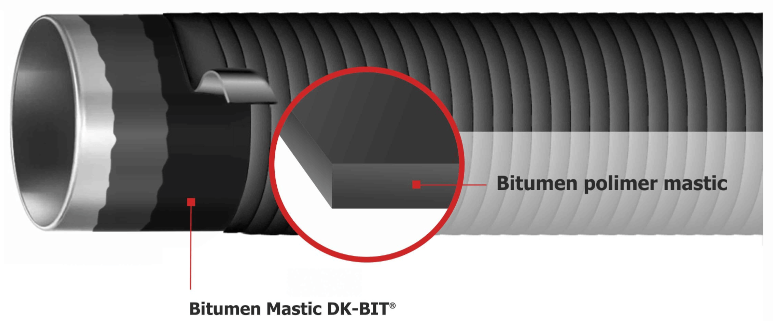 Illustration pipe Bitumen mastic