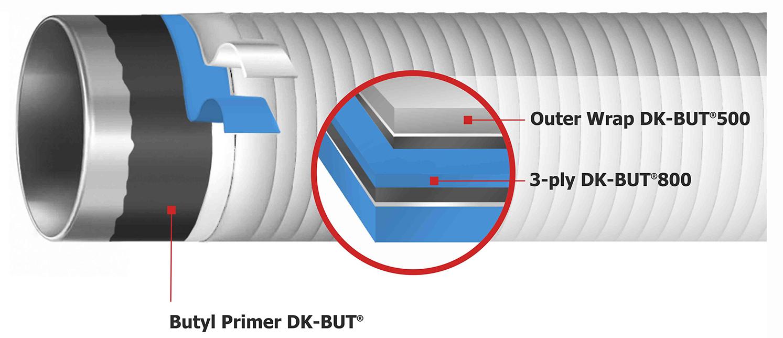 Illustration System DK-BUT®2426
