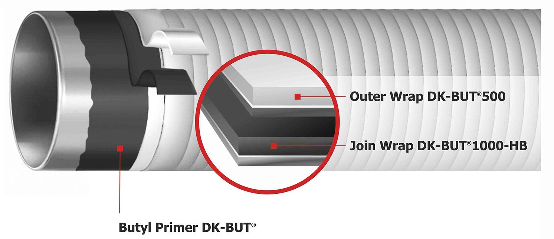 Illustration System DK-BUT®2430-HB