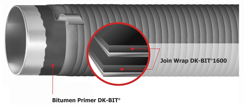 Illustration System DK-BIT®1232