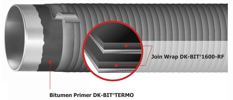 Illustration System DK-BIT®1232-RF