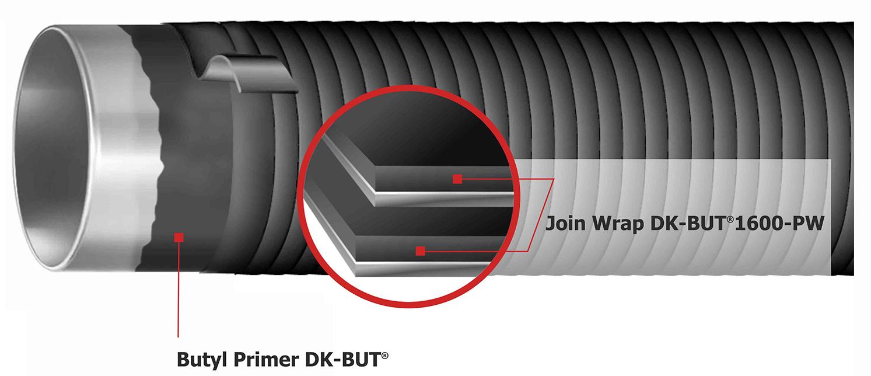 Illustration System DK-BUT®1232-PW