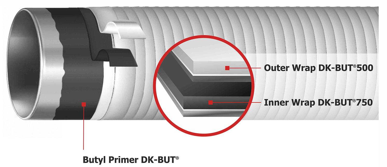 Illustration System DK-BUT®2425