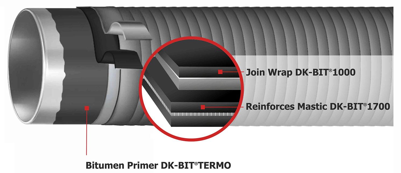Illustration System DK-BUT®2454-RF